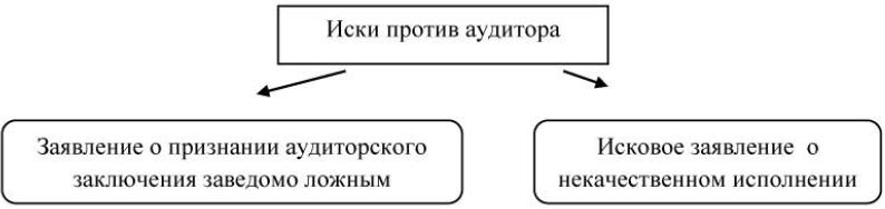 Pravo_na_isk_protiv_auditora_1